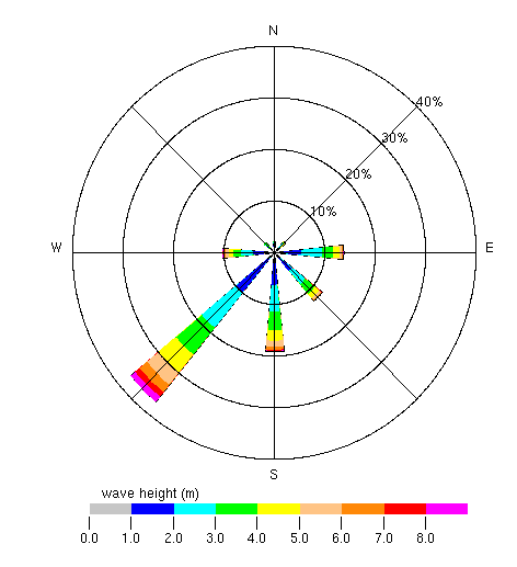 Waveclimate help pages the length of each colored spoke in the directional wave rose above is related to the percentage of time that the waves arrive from that particular ccuart Gallery